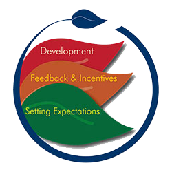 Personal Development is an area of great focus at G.L. Huyett.
